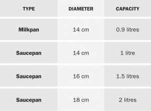 Saucepan-chart